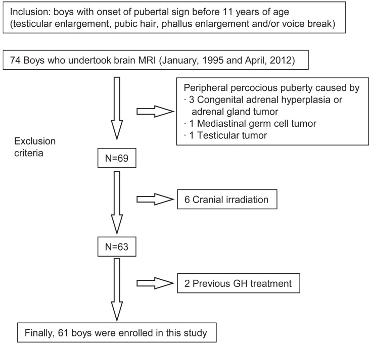 Boys with precocious or early puberty: incidence of